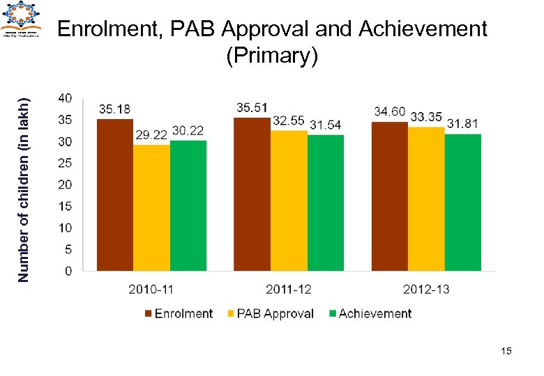 Number of children (in lakh) Enrolment, PAB Approval and Achievement (Primary) 15