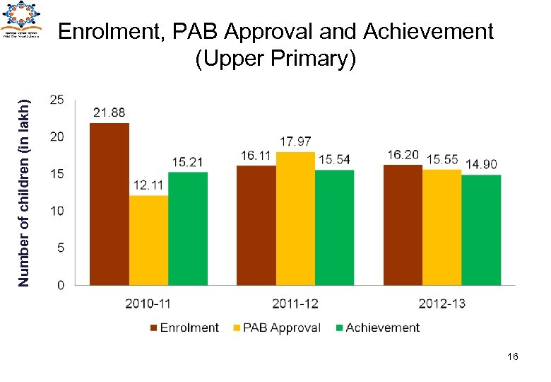 Number of children (in lakh) Enrolment, PAB Approval and Achievement (Upper Primary) 16