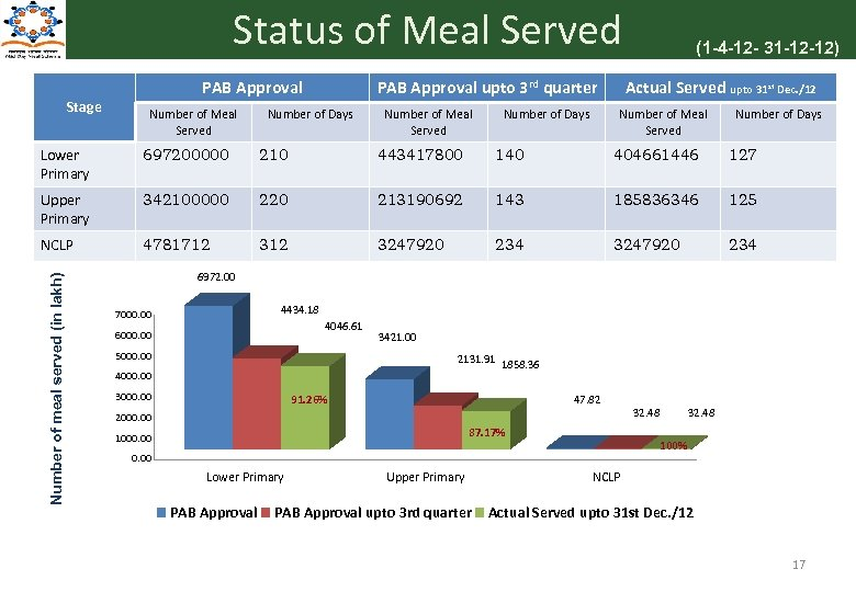 Status of Meal Served PAB Approval Stage Number of Meal Served PAB Approval upto