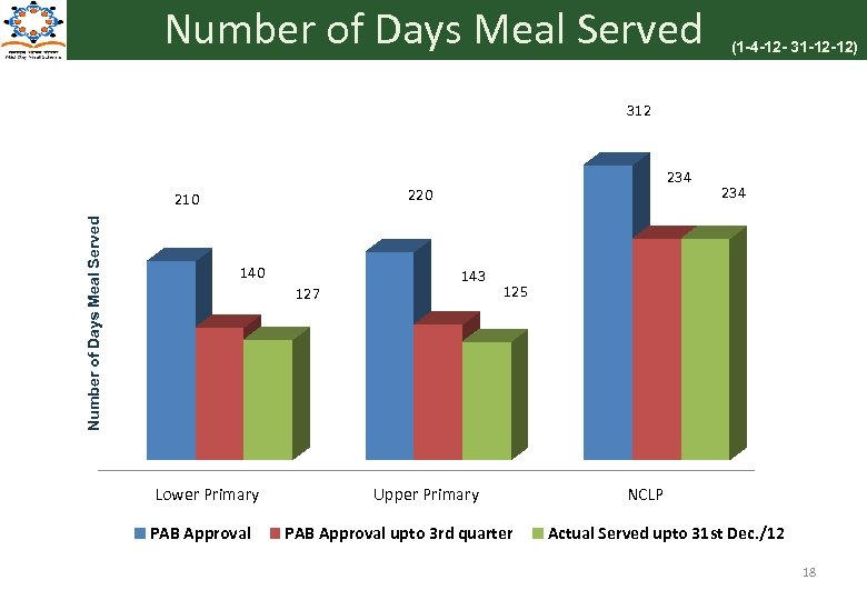 Number of Days Meal Served (1 -4 -12 - 31 -12 -12) 312 220