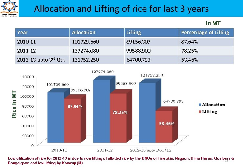 Allocation and Lifting of rice for last 3 years In MT Allocation Lifting Percentage