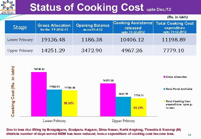 Status of Cooking Cost upto Dec, /12 (Rs. in lakh) Opening Balance for the