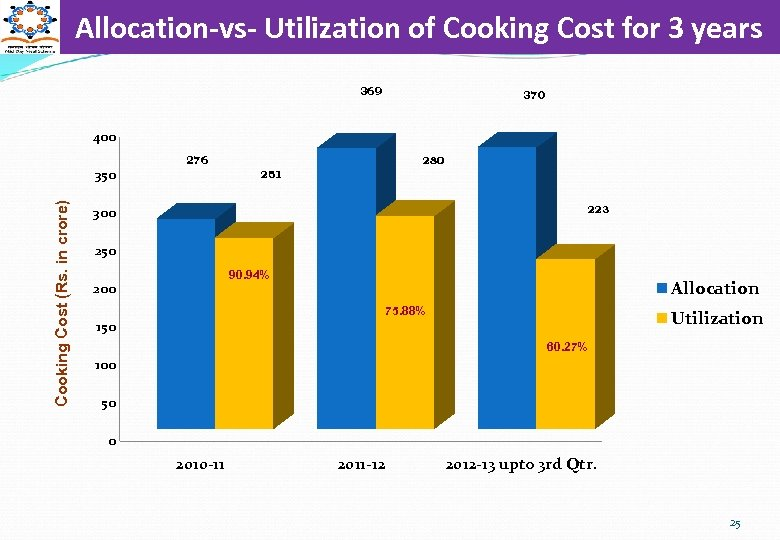 Allocation-vs- Utilization of Cooking Cost for 3 years 369 370 400 Cooking Cost (Rs.