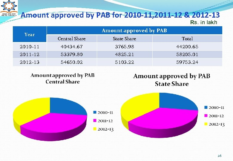 Amount approved by PAB for 2010 -11, 2011 -12 & 2012 -13 Rs. in
