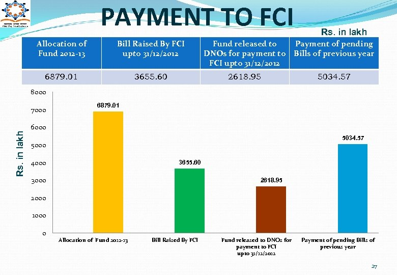 PAYMENT TO FCI Allocation of Fund 2012 -13 Bill Raised By FCI upto 31/12/2012
