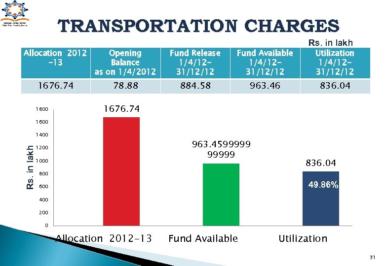 TRANSPORTATION CHARGES Allocation 2012 -13 Opening Balance as on 1/4/2012 Fund Release 1/4/1231/12/12 Fund
