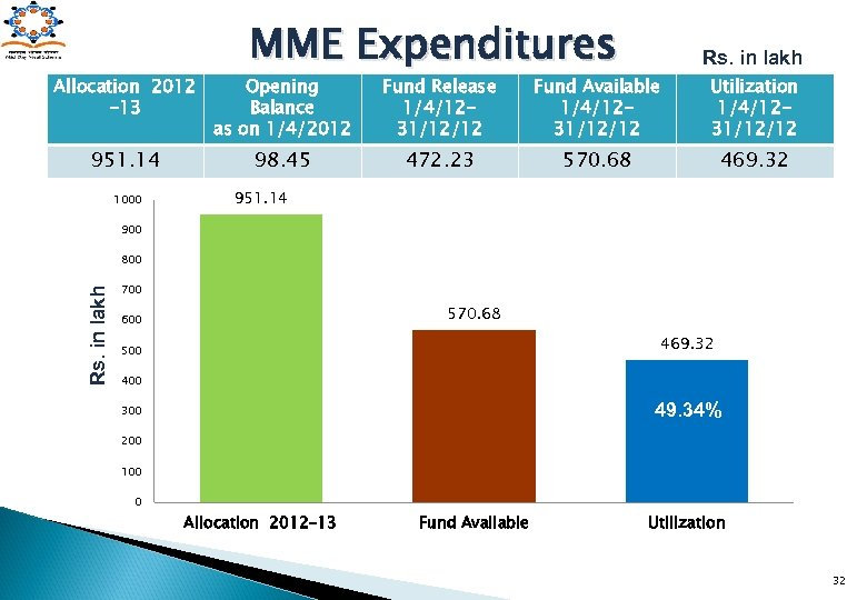 MME Expenditures Rs. in lakh Allocation 2012 -13 Opening Balance as on 1/4/2012 Fund