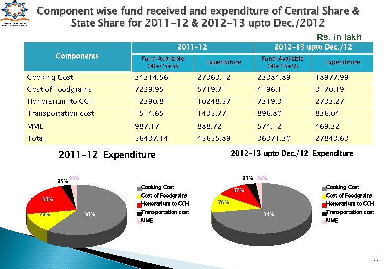 Component wise fund received and expenditure of Central Share & State Share for 2011
