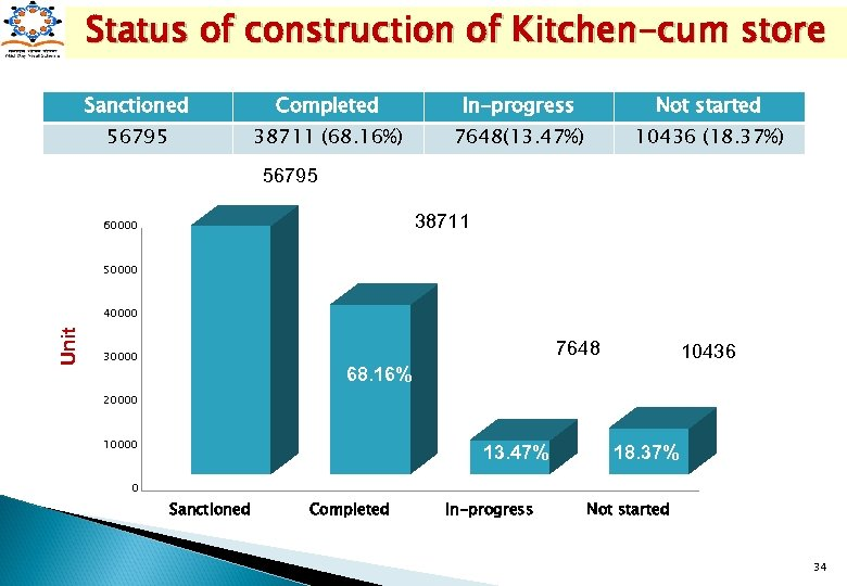 Status of construction of Kitchen-cum store Sanctioned Completed In-progress Not started 56795 38711 (68.