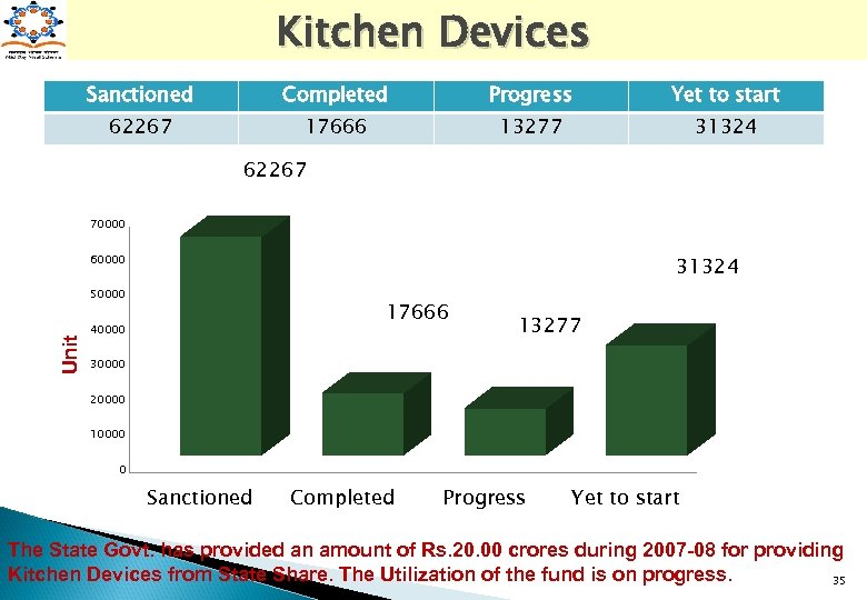 Kitchen Devices Sanctioned Completed Progress Yet to start 62267 17666 13277 31324 62267 70000