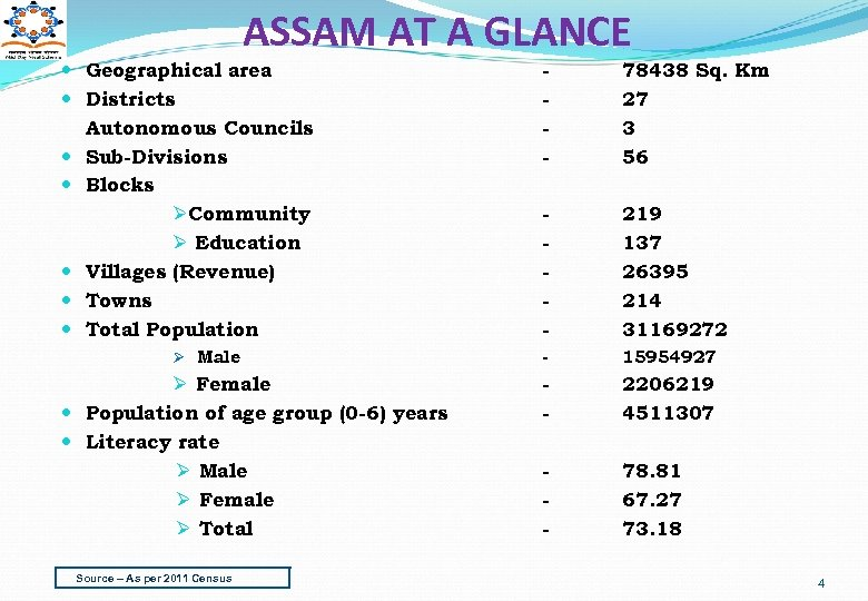 ASSAM AT A GLANCE Geographical area Districts Autonomous Councils Sub-Divisions Blocks ØCommunity Ø Education