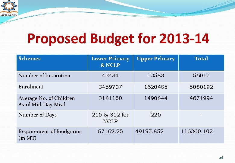 Proposed Budget for 2013 -14 Schemes Lower Primary & NCLP Upper Primary Total 43434