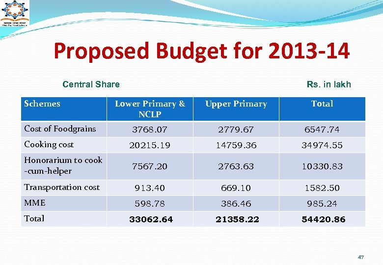 Proposed Budget for 2013 -14 Central Share Schemes Rs. in lakh Lower Primary &