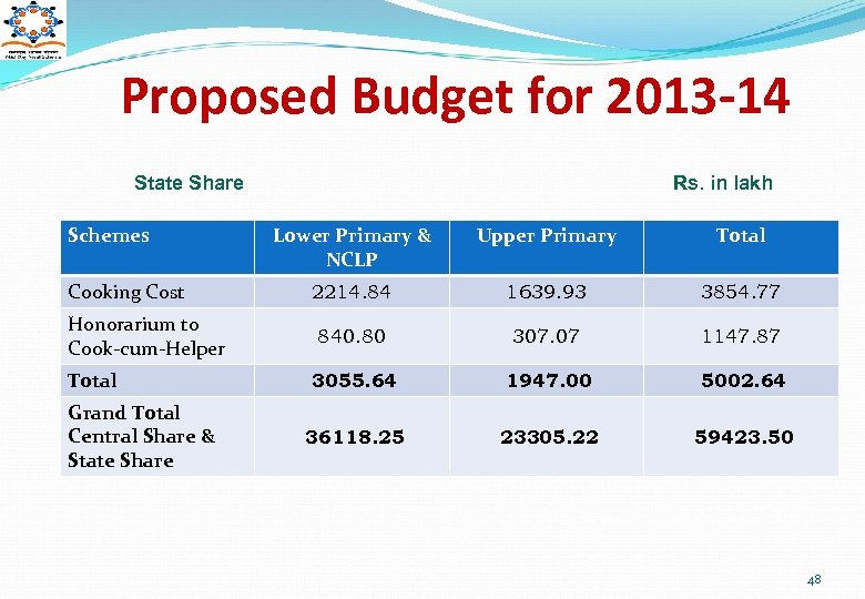 Proposed Budget for 2013 -14 State Share Schemes Cooking Cost Honorarium to Cook-cum-Helper Total