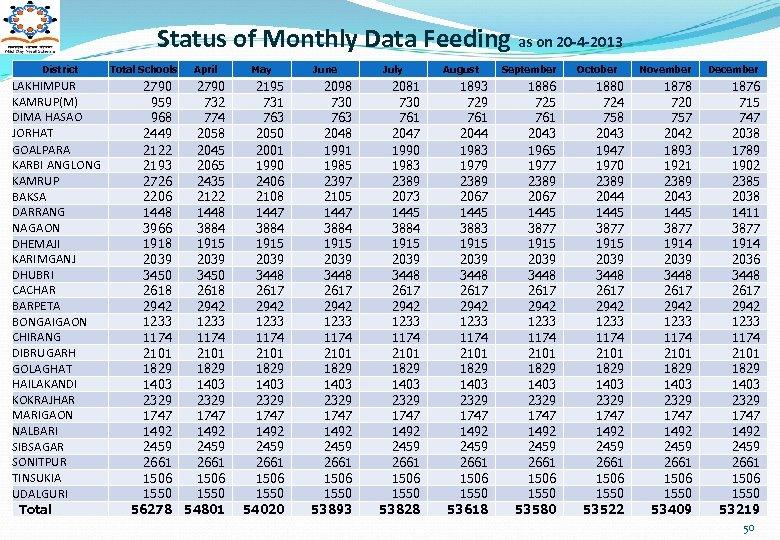 Status of Monthly Data Feeding as on 20 -4 -2013 District LAKHIMPUR KAMRUP(M) DIMA