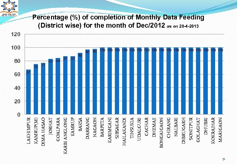 Percentage (%) of completion of Monthly Data Feeding (District wise) for the month of