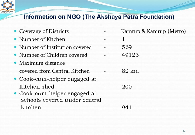 Information on NGO (The Akshaya Patra Foundation) Coverage of Districts Number of Kitchen Number