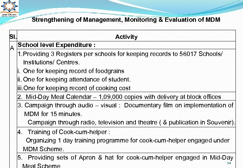 Strengthening of Management, Monitoring & Evaluation of MDM Sl. Activity A School level Expenditure
