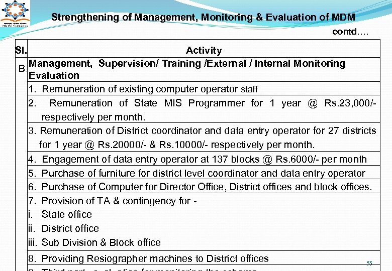 Strengthening of Management, Monitoring & Evaluation of MDM contd…. Sl. Activity B. Management, Supervision/