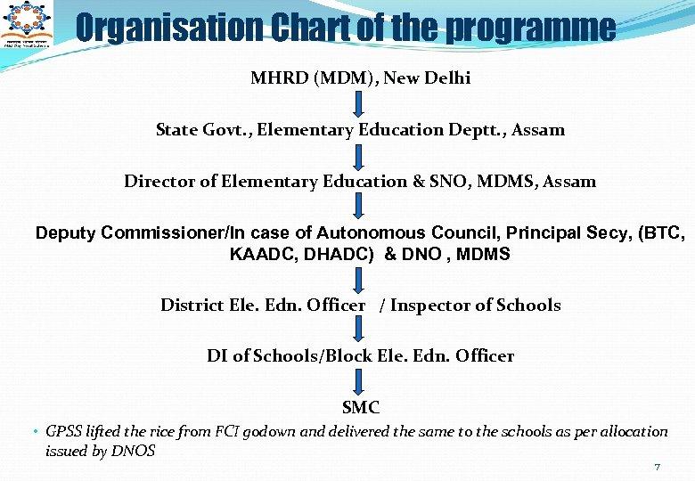 Organisation Chart of the programme MHRD (MDM), New Delhi State Govt. , Elementary Education