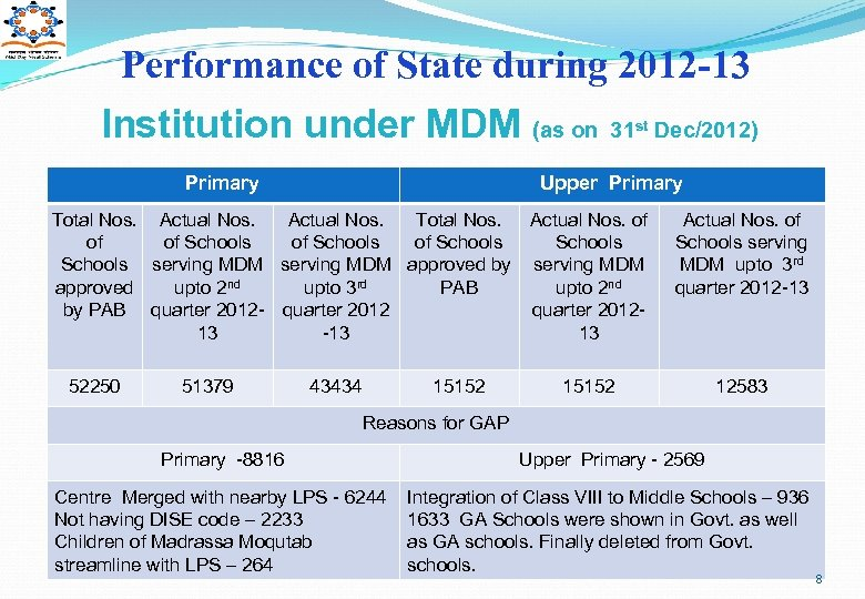 Performance of State during 2012 -13 Institution under MDM (as on Primary Upper Primary