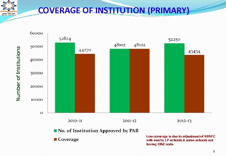 Number of Institutions COVERAGE OF INSTITUTION (PRIMARY) Low coverage is due to adjustment of