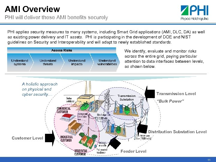 AMI Overview PHI will deliver these AMI benefits securely PHI applies security measures to
