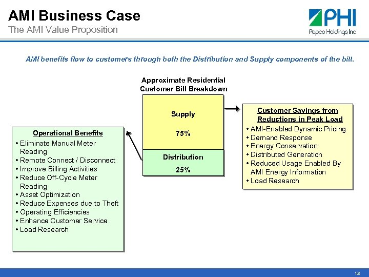 AMI Business Case The AMI Value Proposition AMI benefits flow to customers through both