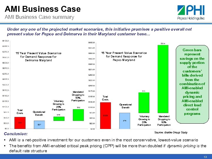 AMI Business Case summary Under any one of the projected market scenarios, this initiative
