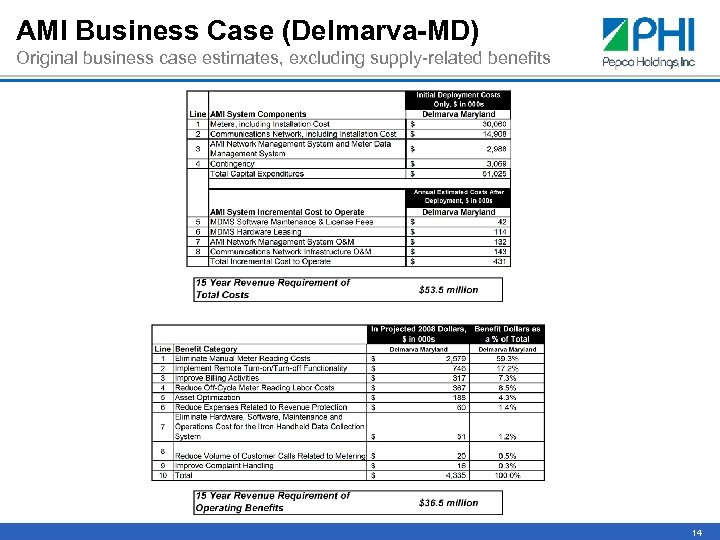 AMI Business Case (Delmarva-MD) Original business case estimates, excluding supply-related benefits 14