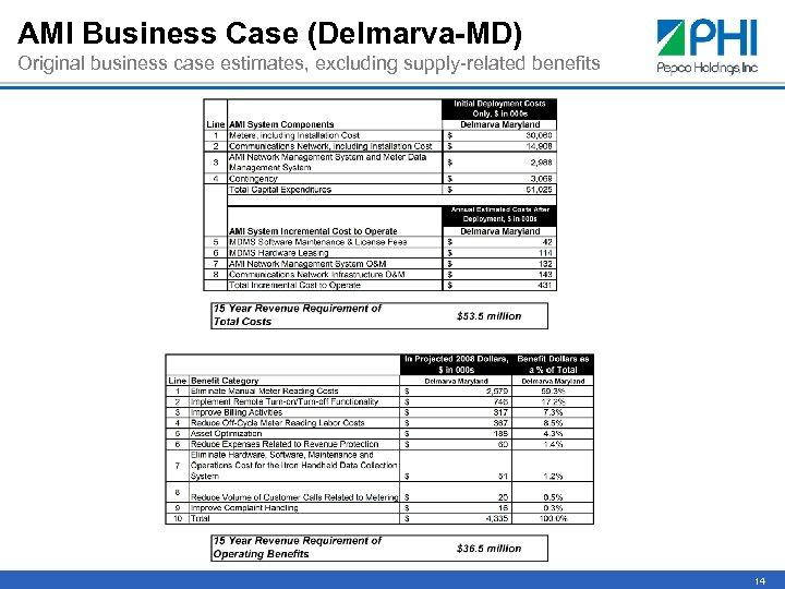 AMI Business Case (Delmarva-MD) Original business case estimates, excluding supply-related benefits 14