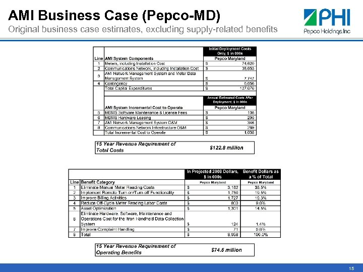 AMI Business Case (Pepco-MD) Original business case estimates, excluding supply-related benefits 15