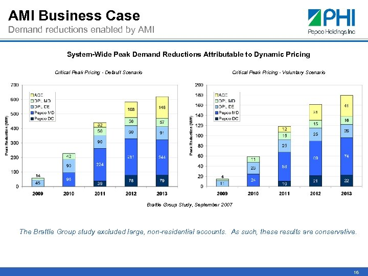 AMI Business Case Demand reductions enabled by AMI System-Wide Peak Demand Reductions Attributable to