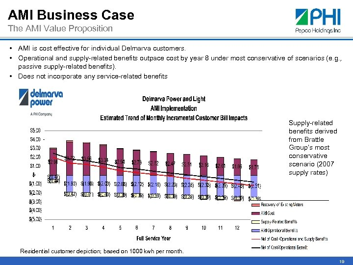 AMI Business Case The AMI Value Proposition • AMI is cost effective for individual