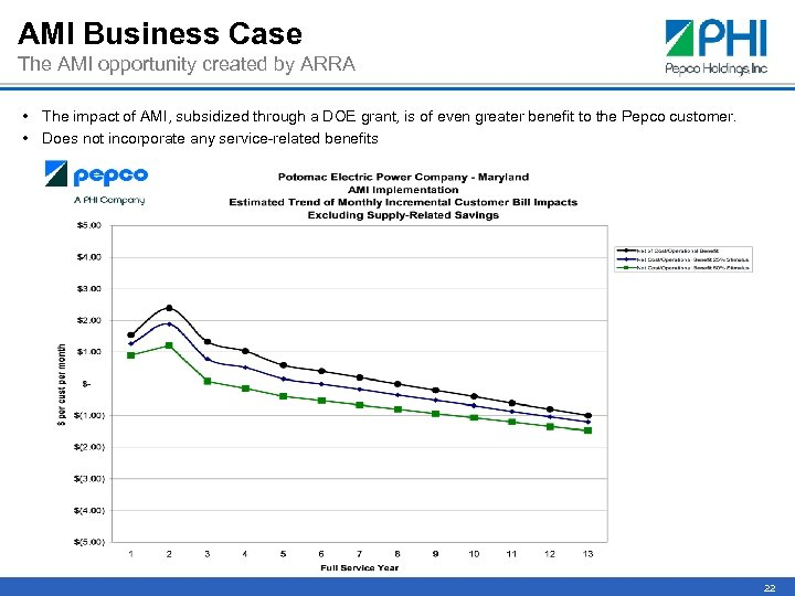 AMI Business Case The AMI opportunity created by ARRA • The impact of AMI,