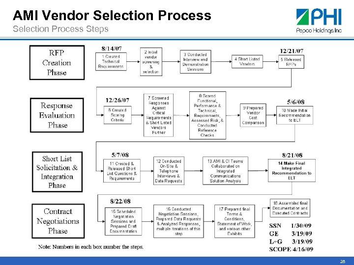 AMI Vendor Selection Process Steps 28