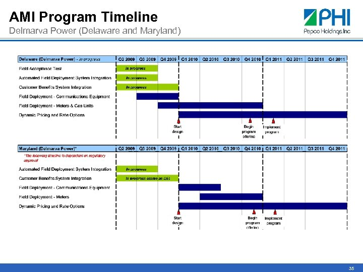 AMI Program Timeline Delmarva Power (Delaware and Maryland) 35