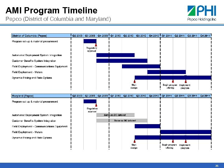 AMI Program Timeline Pepco (District of Columbia and Maryland) 36