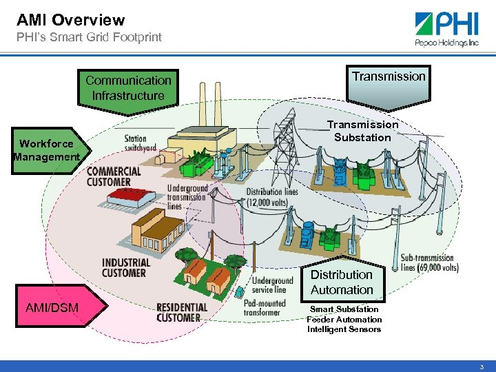 AMI Overview PHI's Smart Grid Footprint Communication Infrastructure Workforce Management Transmission Substation Distribution Automation