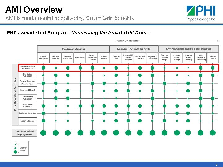 AMI Overview AMI is fundamental to delivering Smart Grid benefits PHI's Smart Grid Program: