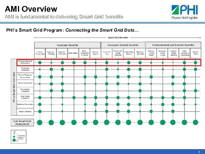 AMI Overview AMI is fundamental to delivering Smart Grid benefits PHI's Smart Grid Program: