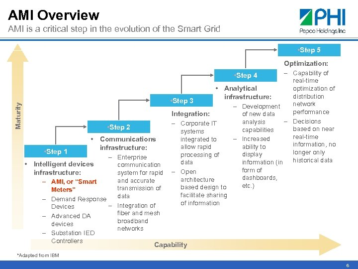 AMI Overview AMI is a critical step in the evolution of the Smart Grid