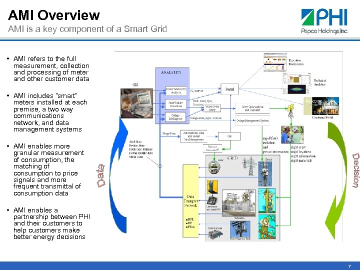 AMI Overview AMI is a key component of a Smart Grid • AMI refers