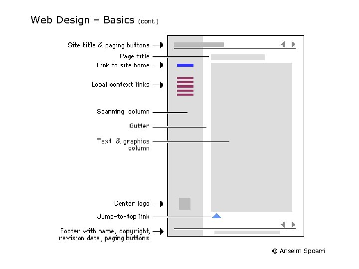 Web Design – Basics (cont. ) © Anselm Spoerri