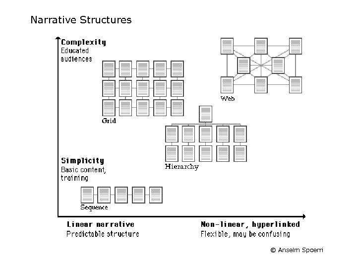 Narrative Structures © Anselm Spoerri