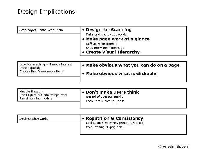 Design Implications Scan pages - don't read them • Design for Scanning Make text