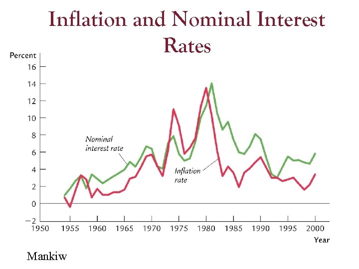 Inflation and Nominal Interest Rates Mankiw