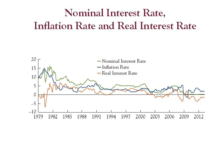 Nominal Interest Rate, Inflation Rate and Real Interest Rate