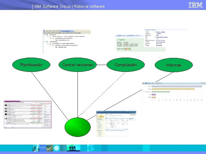 IBM Software Group | Rational software Planificación Control versiones Compilación Informes