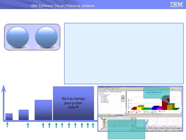 IBM Software Group | Rational software No hay tiempo para probar todo !!